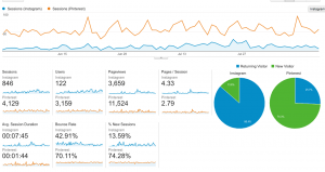 Instagram and Pinterest Stats Screenshot